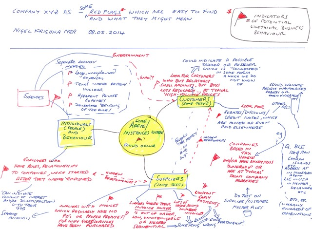 Nigel Iyer Fraud Detection Mindmap1 page 0